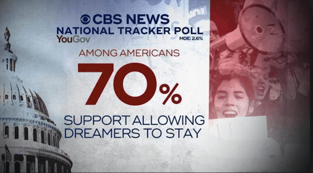 70% of Americans Support Dreamers' Staying